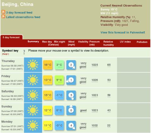 Beijing 5 Day Weather Forecast