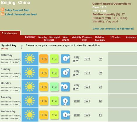 Beijing Weather Forecast Nov 1